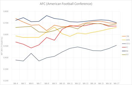 AFC Leistungskurve 2015