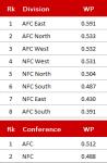 Divisionen und Conferences, Week 17