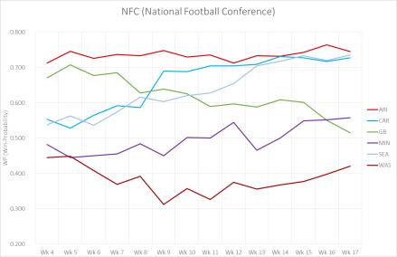 NFC Leistungskurve 2015.png