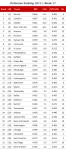 NFL Defensive Ranking 2015, Week 17