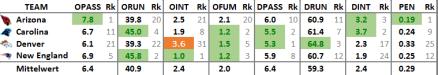 NFL Effizienz pro Down 2015, Divisionals