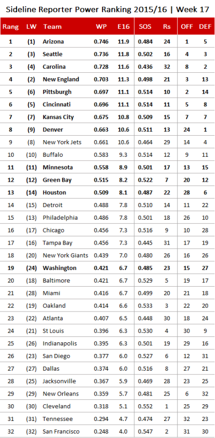 NFL Power Ranking 2015, Week 17.png