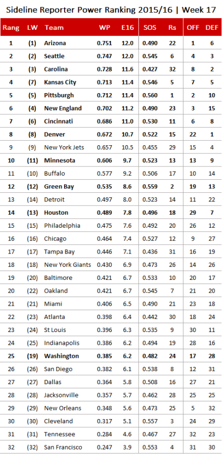 NFL Power Ranking 2015, Wildcards.png