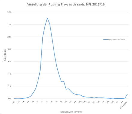 Verteilung Rushing Plays, NFL 2015