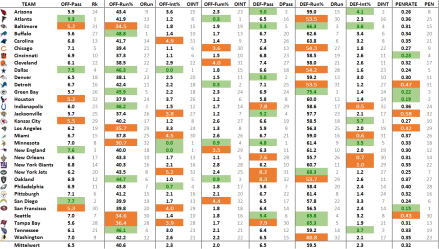 nf-advanced-stats-sheet-2016-woche-5