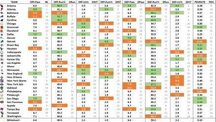 nfl-advanced-stats-2016-week-6