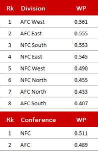 nfl-divisions-2016-week-11