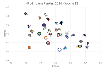 NFL Graph 2016, Week 12.png