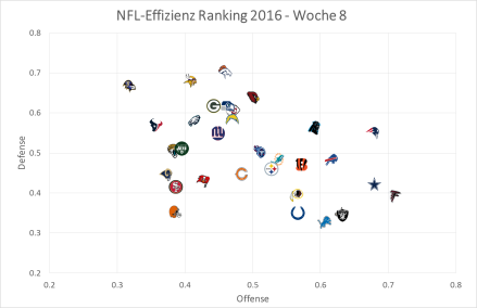 NFL Graph 2016, Week 8.png