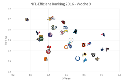 nfl-graph-2016-week-9