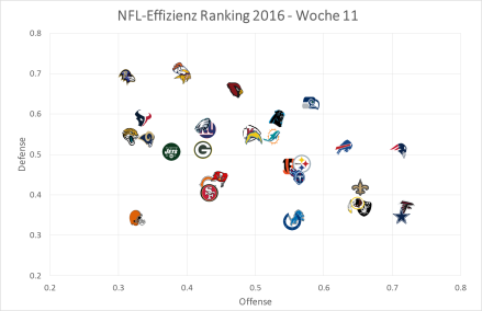 NFL Graph, Week 11.png