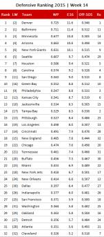 nfl-defensive-ranking-2016-week-14