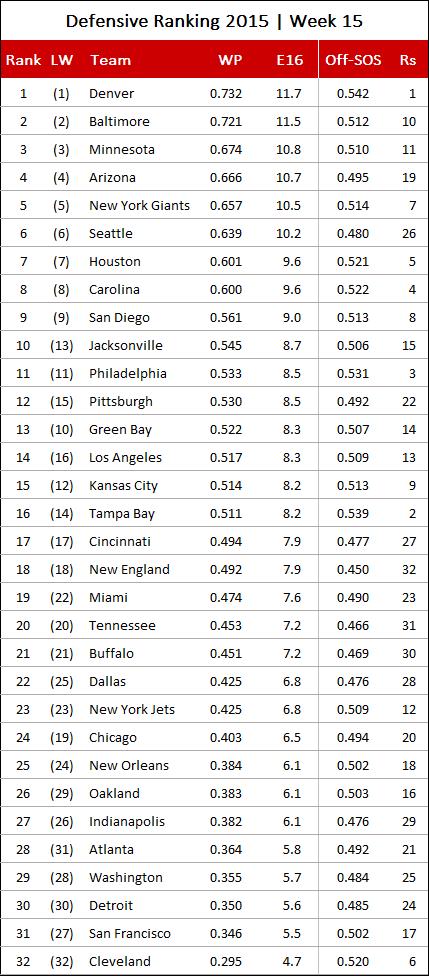 nfl-defensive-ranking-2016-week-15