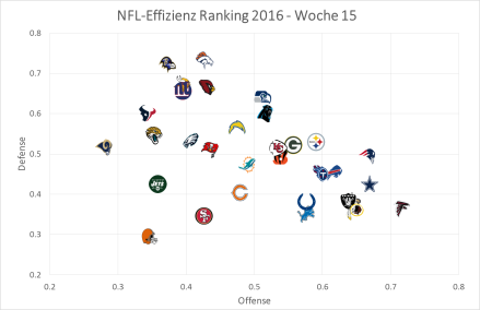 NFL Effizienz-Graph, Week 15.png