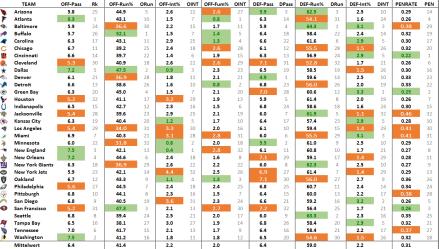 nfl-effizienz-metriken-2016-week-15