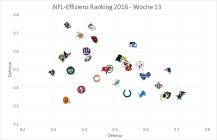 nfl-graph-2016-week-13