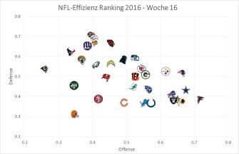 nfl-graph-2016-week-16