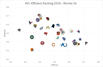 nfl-graph-2016-week-16