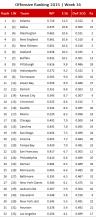nfl-offensive-ranking-2016-week-16