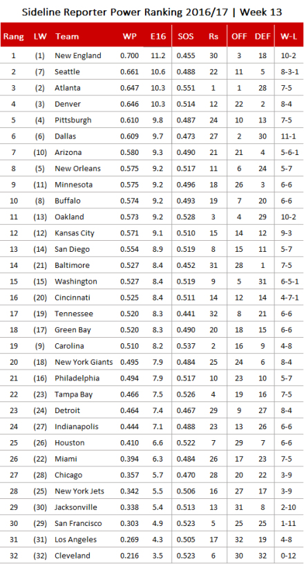 NFL Power Ranking 2016 - Week 13.png