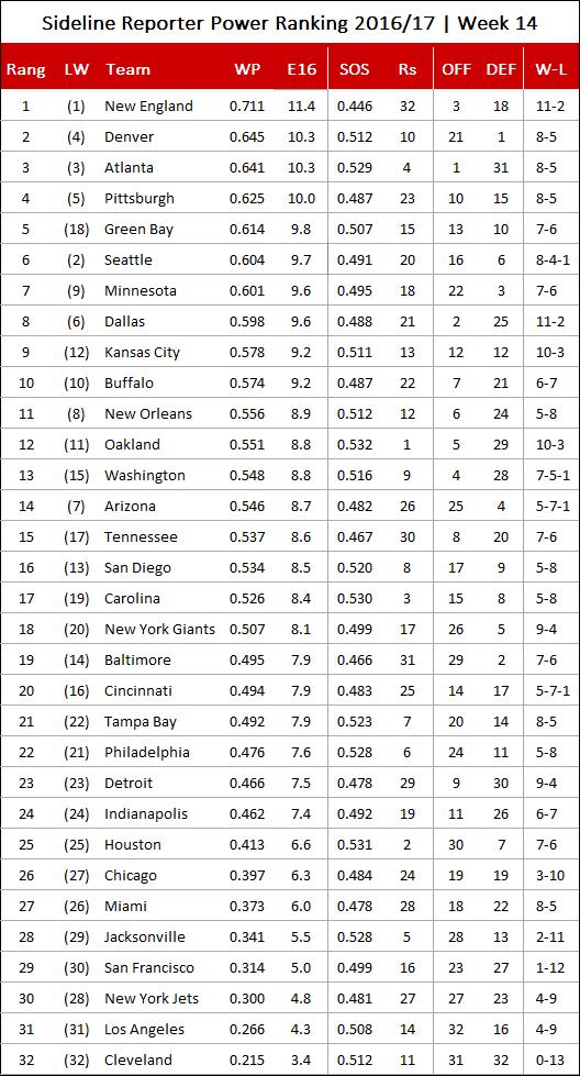 yahoo nfl power rankings week 7 2016