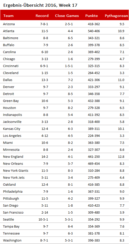 nfl tv ratings 2018 thanksgiving games
