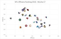 nfl-graph-2016-week-17