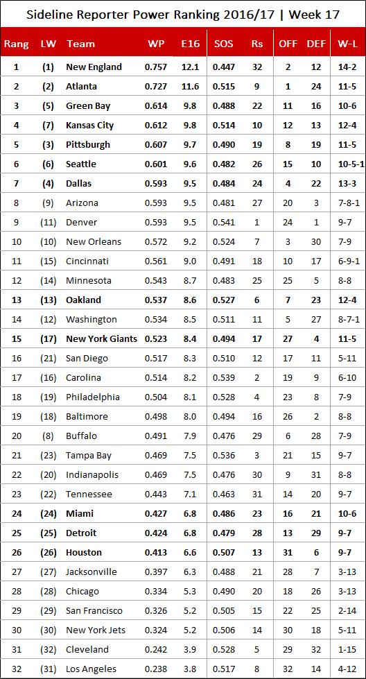 nfl game day predictions nfl power rankings week 4