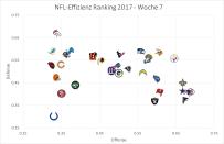 NFL Efficiency Graph - Week 7