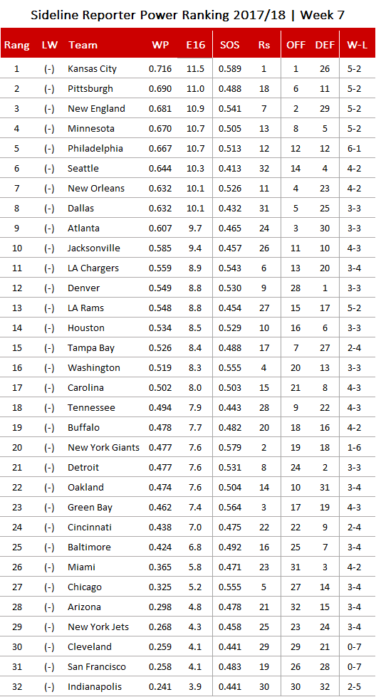 Projected Nfl Standings 2017   Download PDF