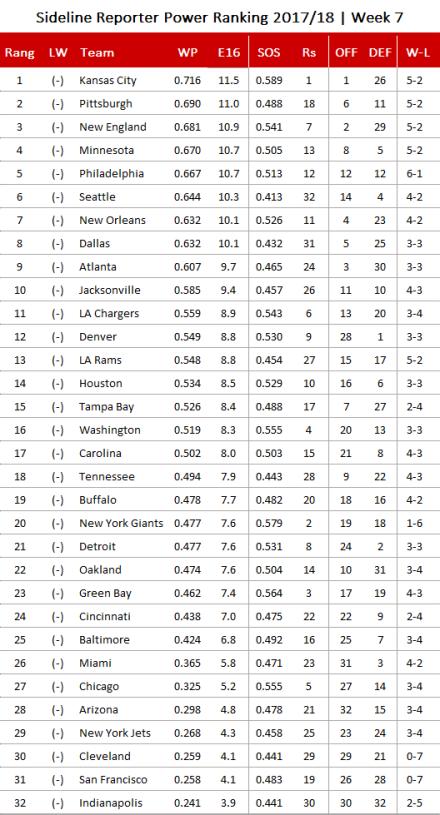 NFL Power Ranking 2017 - Week 7