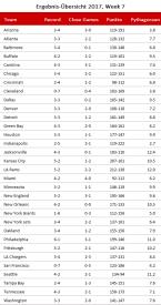 NFL Records und Pythagorean - Week 7