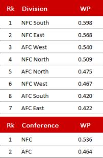 NFL Divisions und Conferences - Woche 12