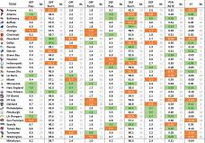 NFL Effizienz Stats, Woche 12