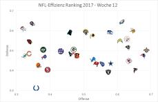 NFL Graph - Woche 12