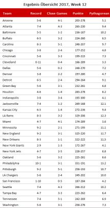 NFL Pythagorean und Close Games - Woche 12