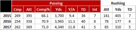 Baker Mayfield - Oklahoma Stats