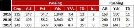 Lamar Jackson - College Statistics