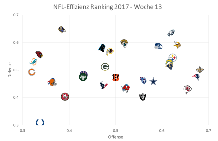 NFL Graph - Woche 13.png