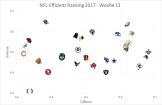 NFL Graph - Woche 13