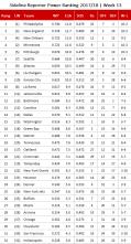 NFL Power Ranking 2017 - Woche 13