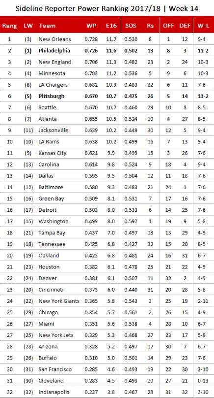 NFL Power Ranking 2017 - Woche 14