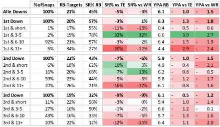 Passspiel und Runningbacks - ST% vs. TE / WR pro Down und Distanz