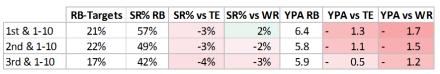 Passspiel und RB - SR vs TE-WR Down 1-10