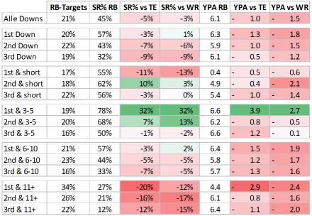 Passspiel und Runningbacks - Spielsituationen vs. TE / WR