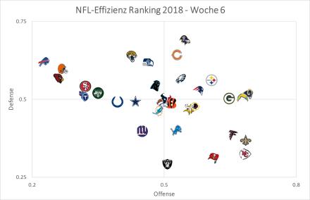 Graph Offense vs Defense, Woche 6.png