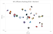 Graph Offense vs Defense, Woche 6