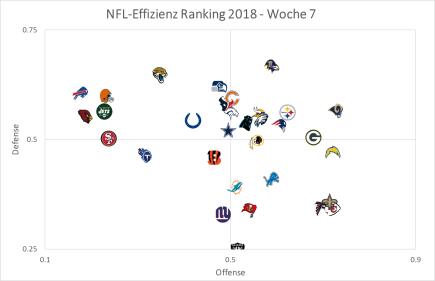 Graph - Woche 7