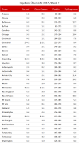NFL Ergebnisse - Woche 7