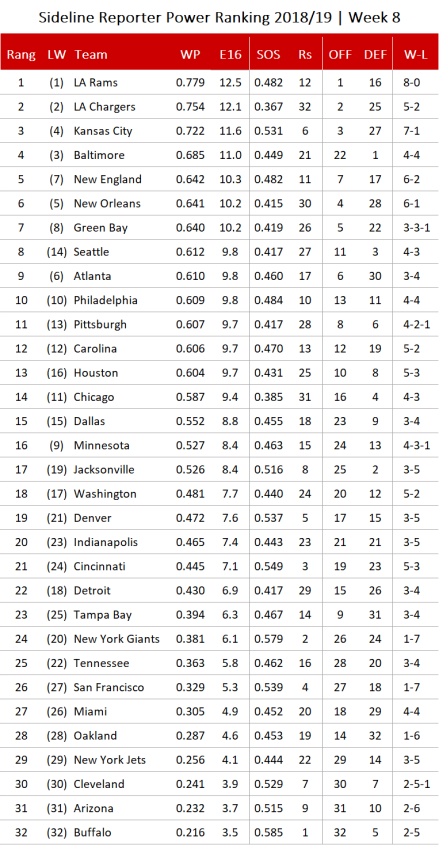 NFL Power Ranking 2018 - Woche 8